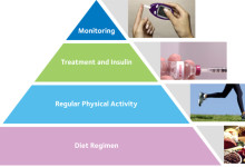 Implication for management of type 2 diabetes