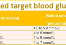 Blood Sugar Level Ranges